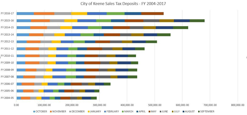 City of Keene Sales Tax Deposits - FY 2004 through 2017 Chart